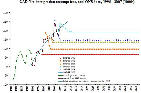 GAD Net immigration assumptions