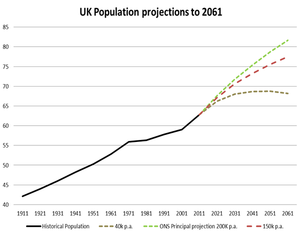 UK population projections